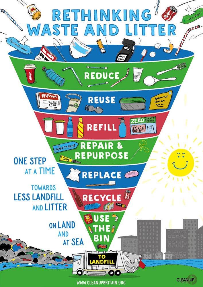 Reduce Reuse Recycle Repurpose Symbol